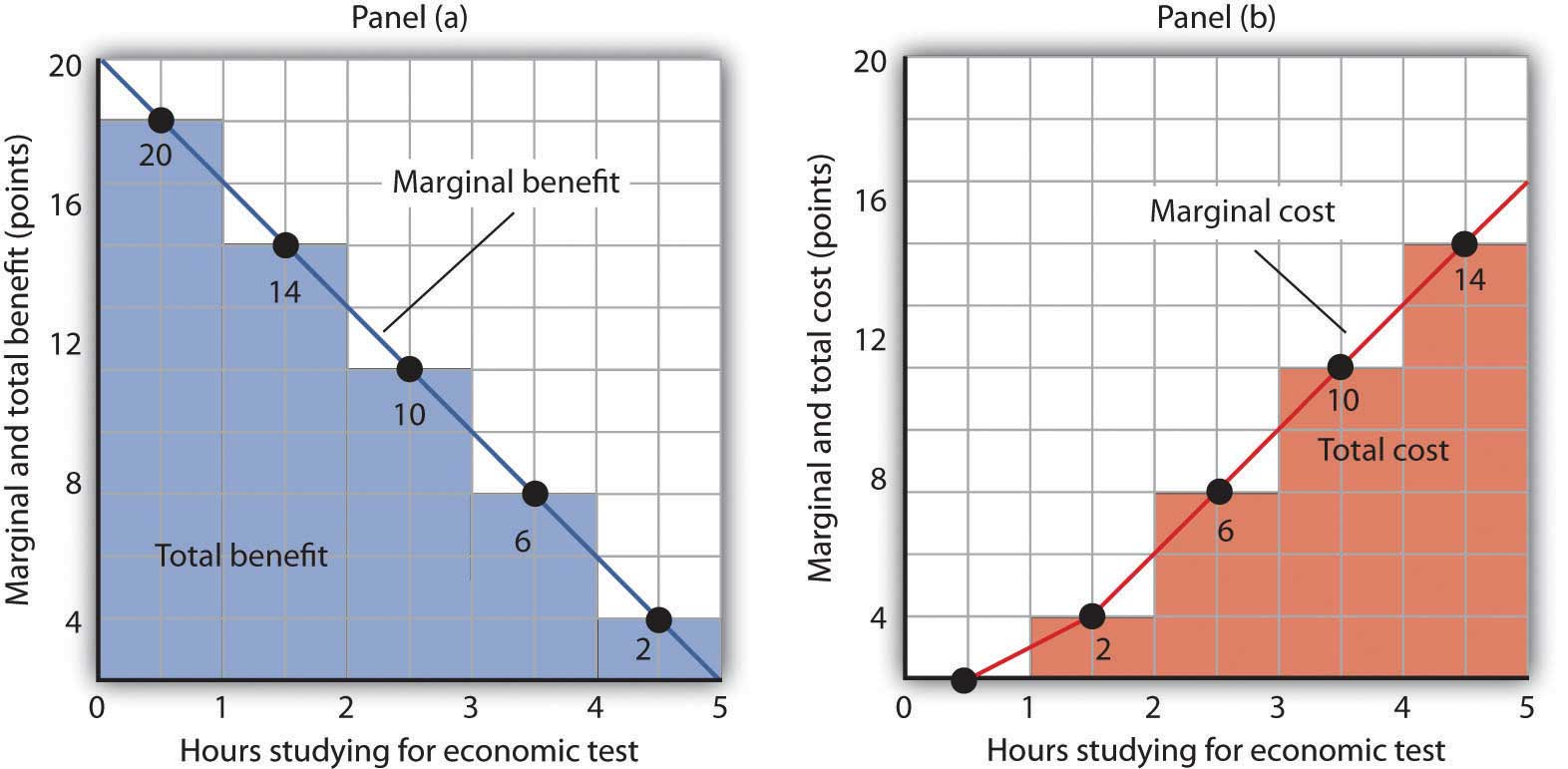 Figure 6.4 The Benefits and Costs of Studying Economics