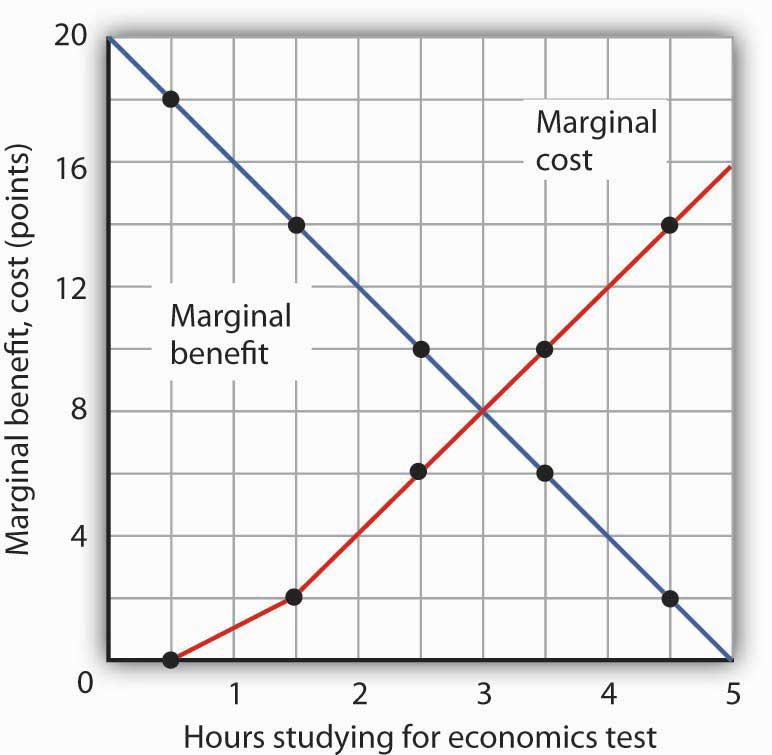 how to find marginal cost on a graph