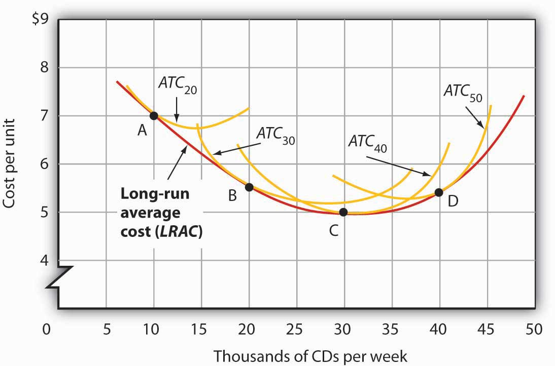 Figure 8.9 Relationship between Short-Run and Long-Run Average Total Costs