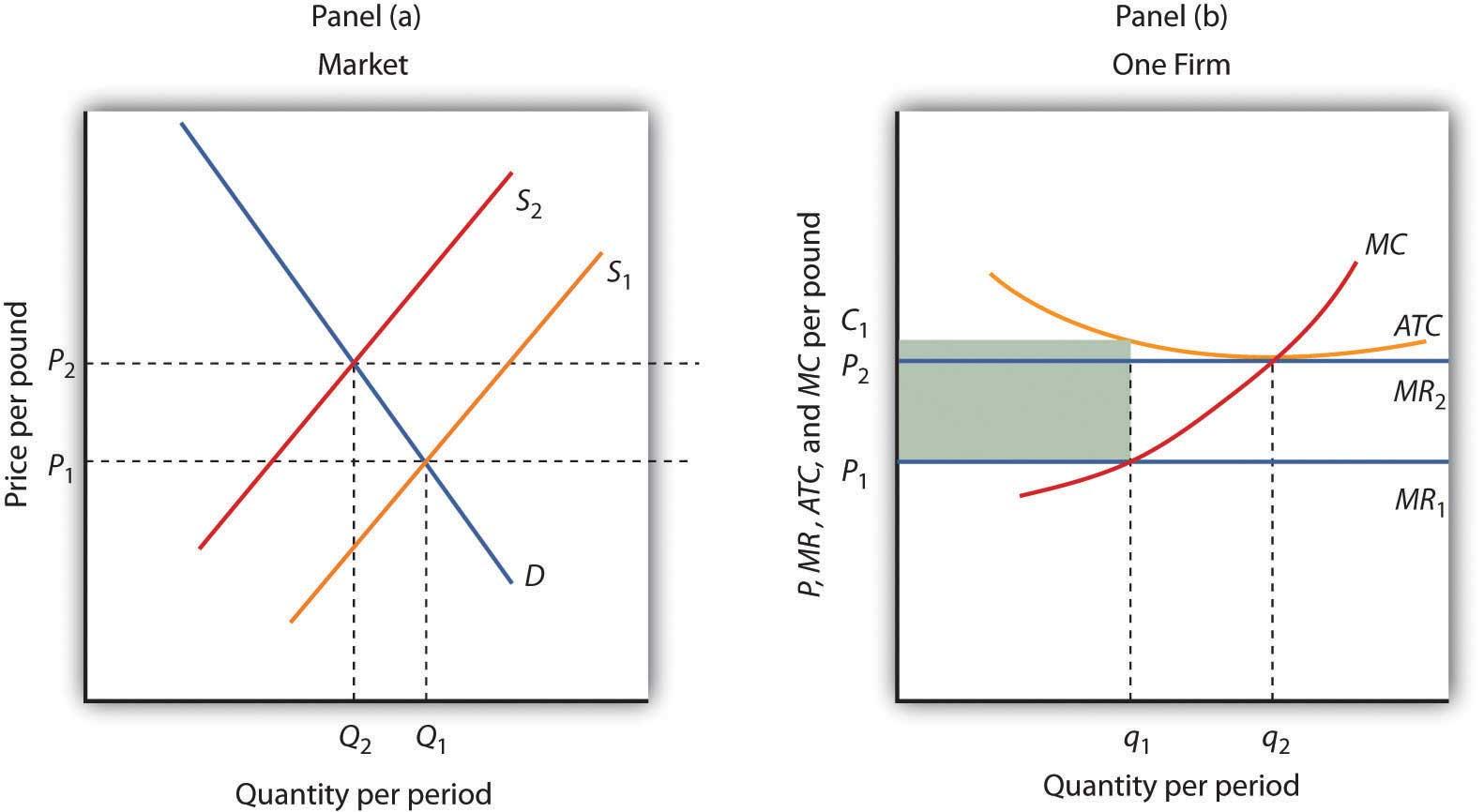 Figure 9.10 Eliminating Economic Losses in the Long Run