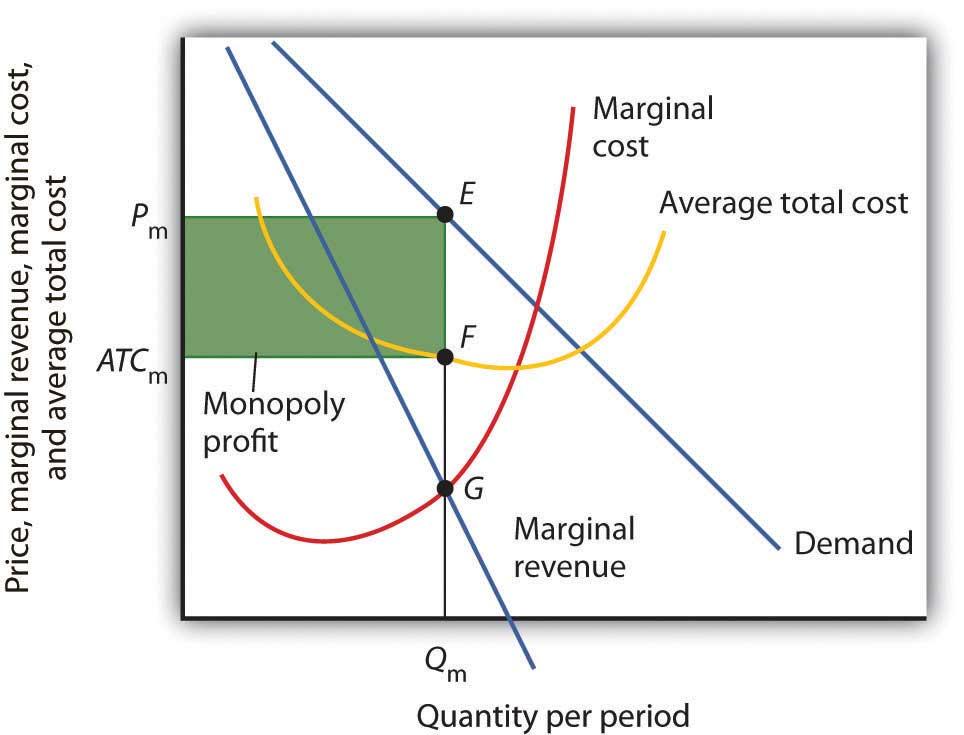Figure 10.6 Computing Monopoly Profit