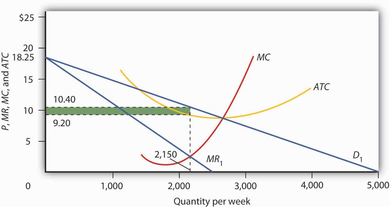 Figure 11.1 Short-Run Equilibrium in Monopolistic Competition