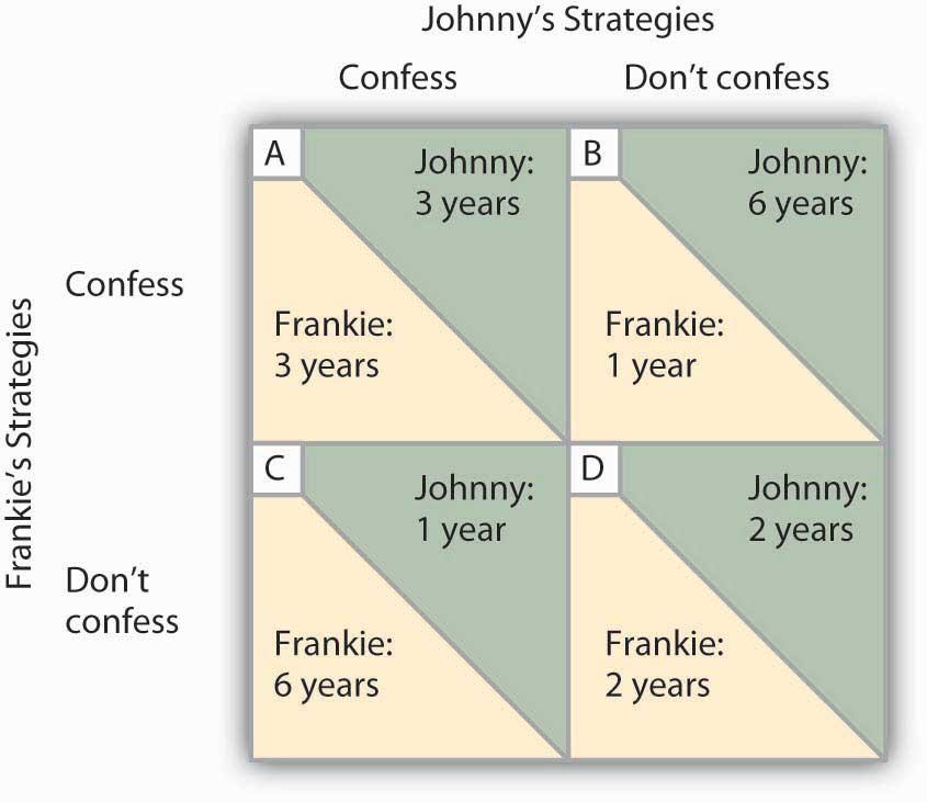 Figure 11.4 Payoff Matrix for the Prisoner's Dilemma