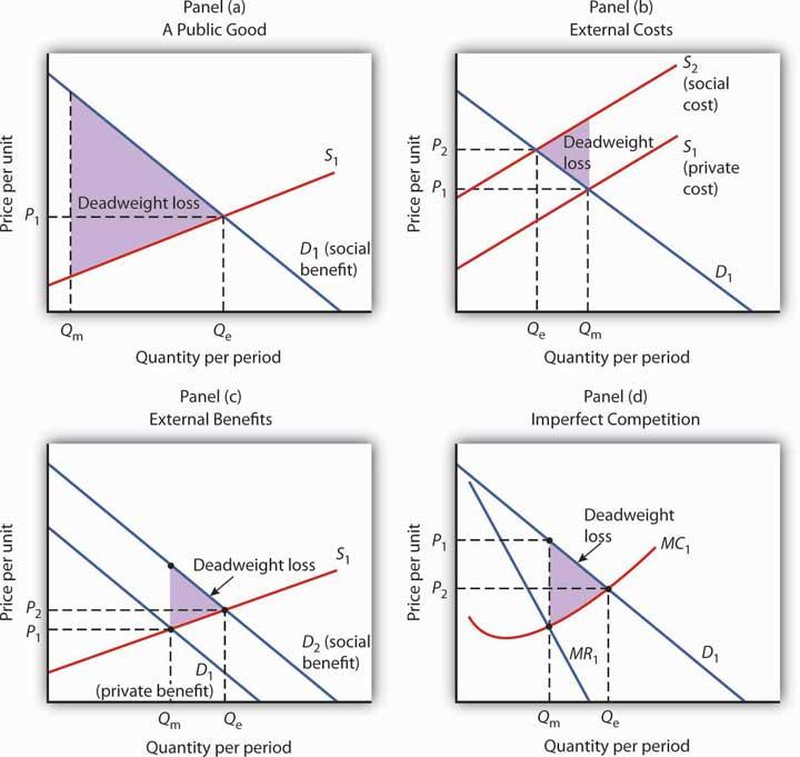 private benefit vs social benefit
