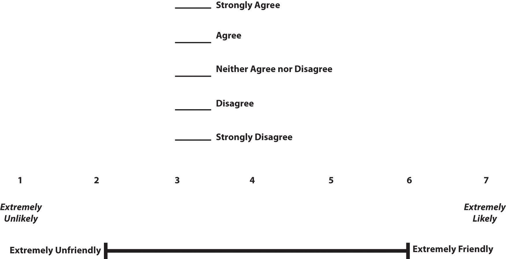 Constructing survey questionnaires what is a likert scale altavistaventures Images