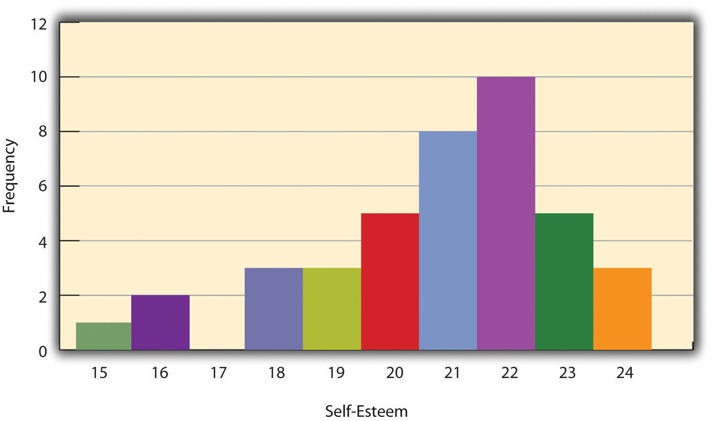 Figure 121 Histogram Showing The Distribution Of Selfesteem Scores  Presented In Table 121
