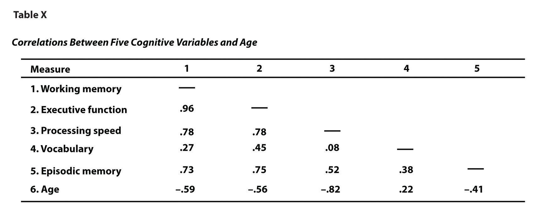 Expressing Descriptive Statistics In Tables