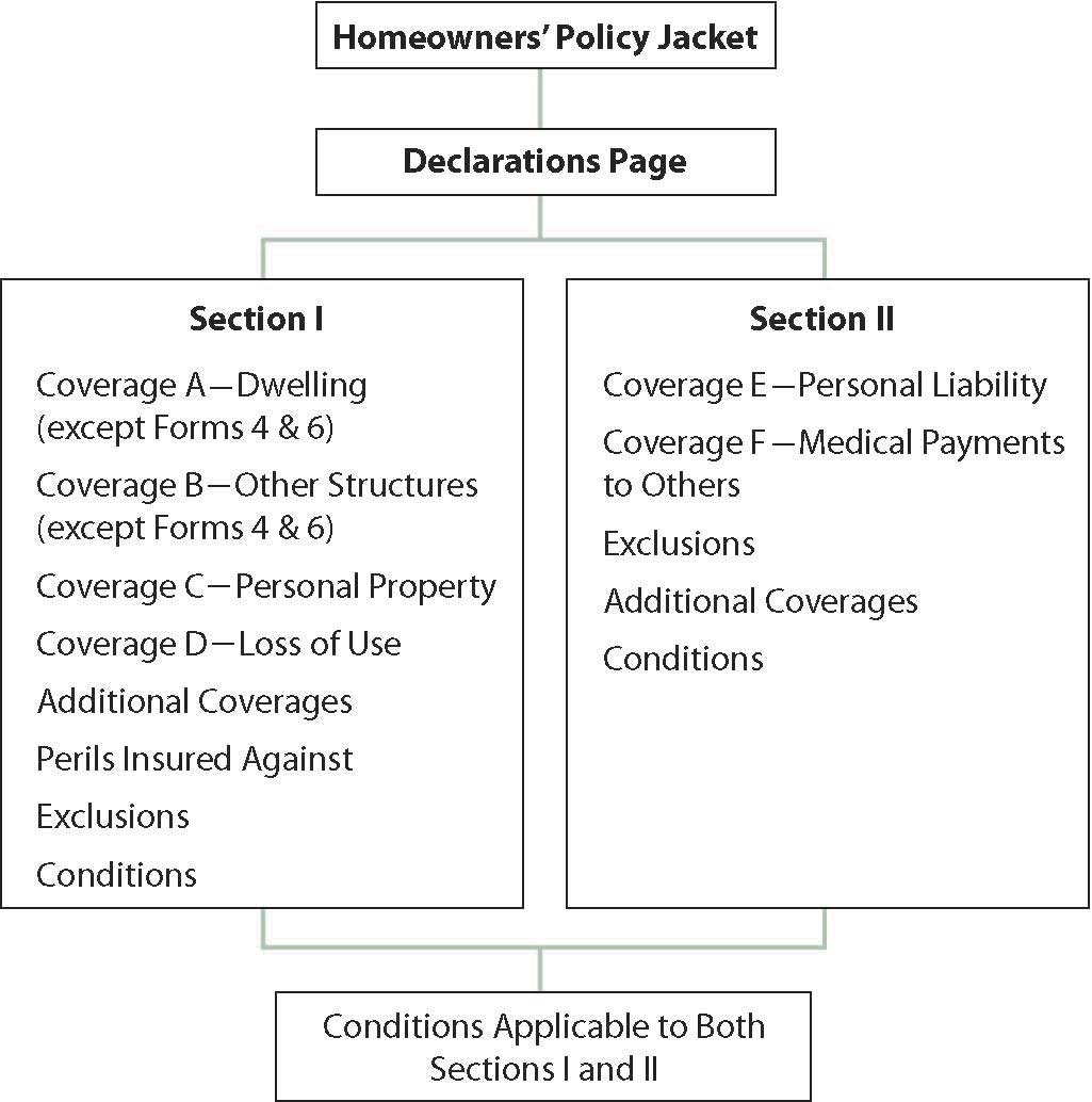 Packaging Coverage, Homeowners Policy Forms, and the Special Form ...