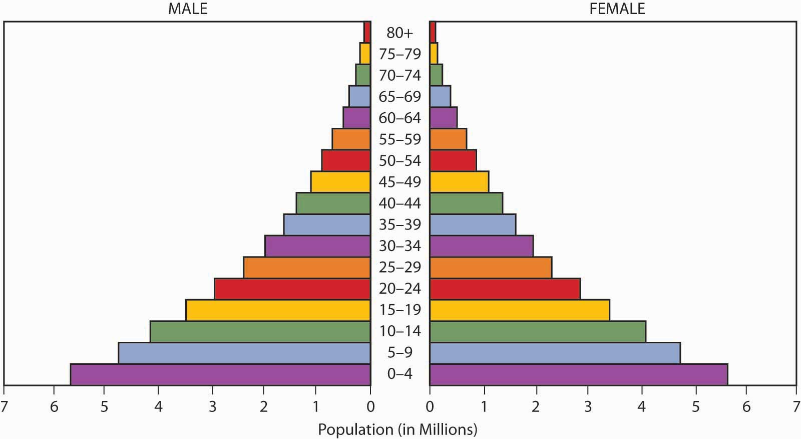 demographic cycle definition