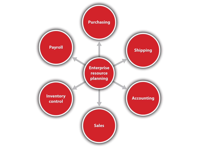 Schema amplă a unui sistem ERP - achiziționare, expediere, contabilitate, vânzări, controlul stocurilor și salarizare