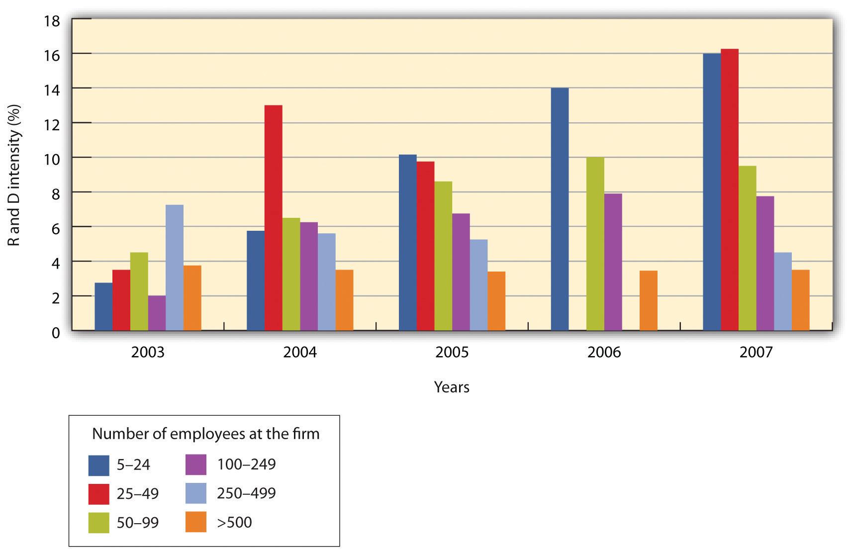 Grafic - Intensitatea cercetării și dezvoltării în funcție de dimensiunea firmei de-a lungul anilor