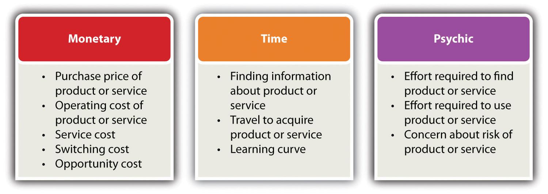 Componente ale valorii clienților - monetară, temporală, psihică