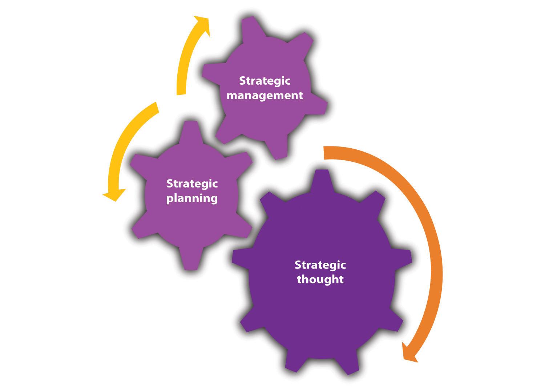 Troica Strategiei - Management strategic, planificare strategică și gândire strategică