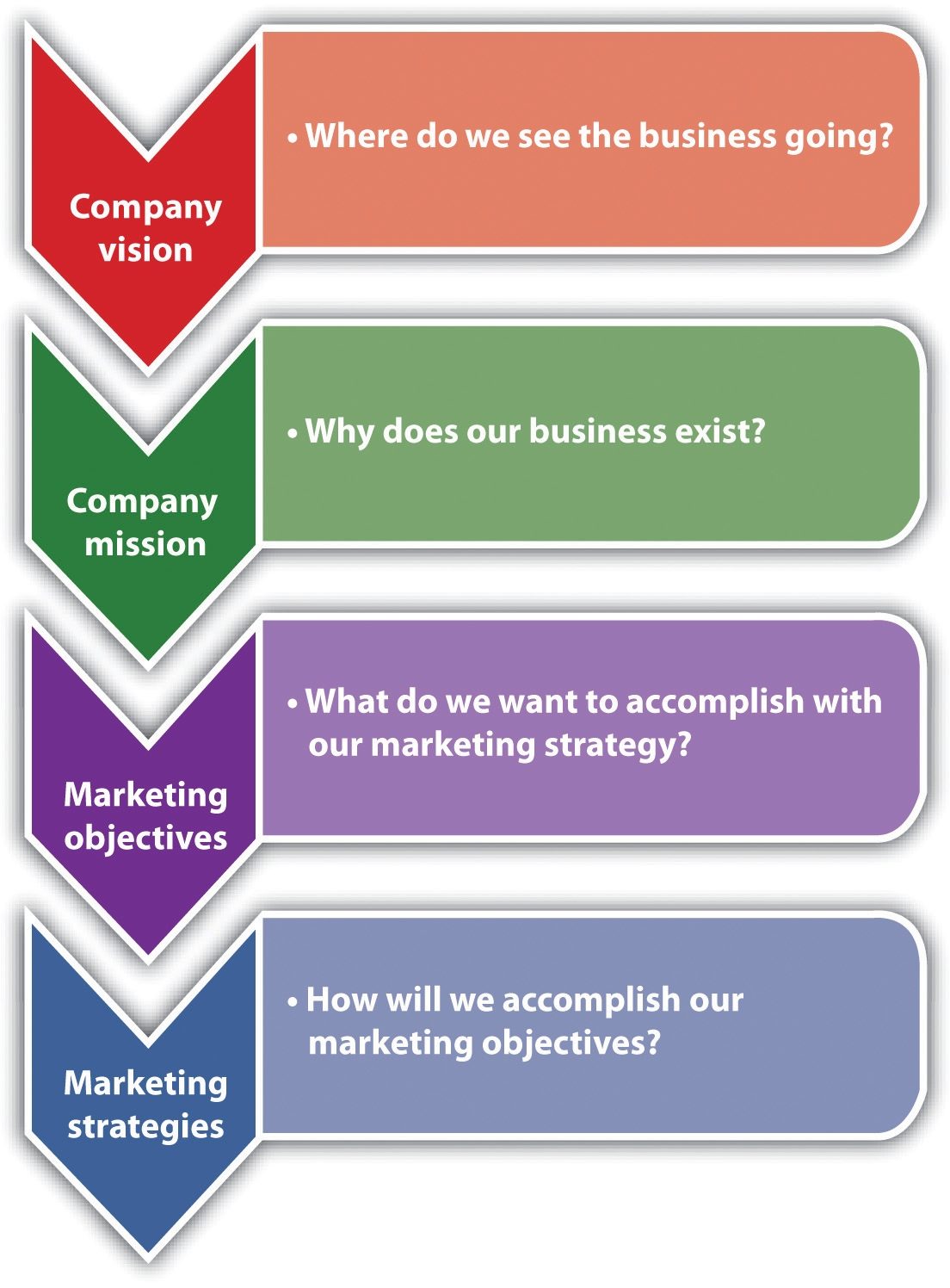 strategic marketing strategy One-page marketing plan # 1 the first marketing plan template is one that i've loosely adapted from learnings from the original marketing guru, philip kotler (even he doesn't believe in hundred-page plans.