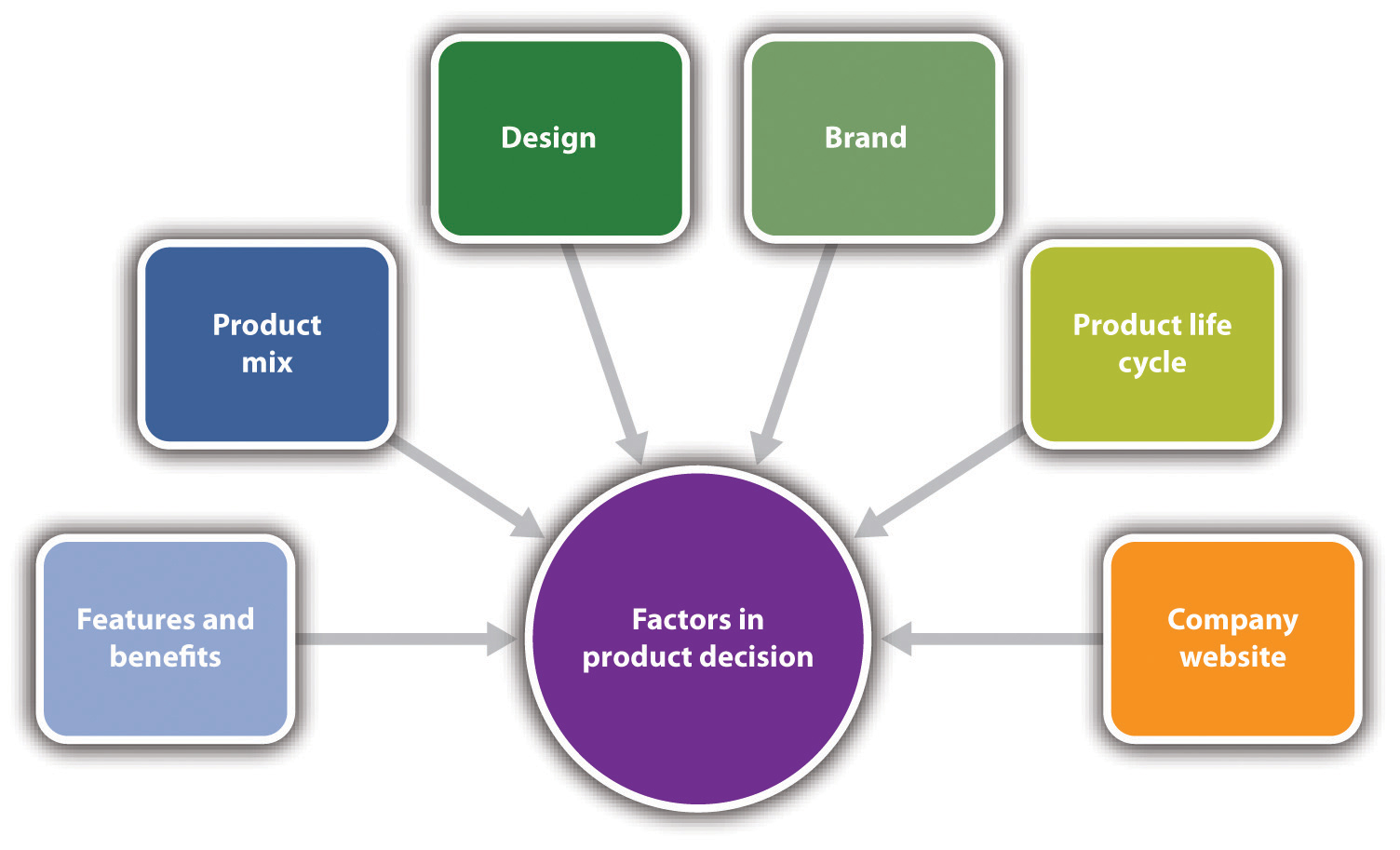 Marketing strategy and product for Product design services