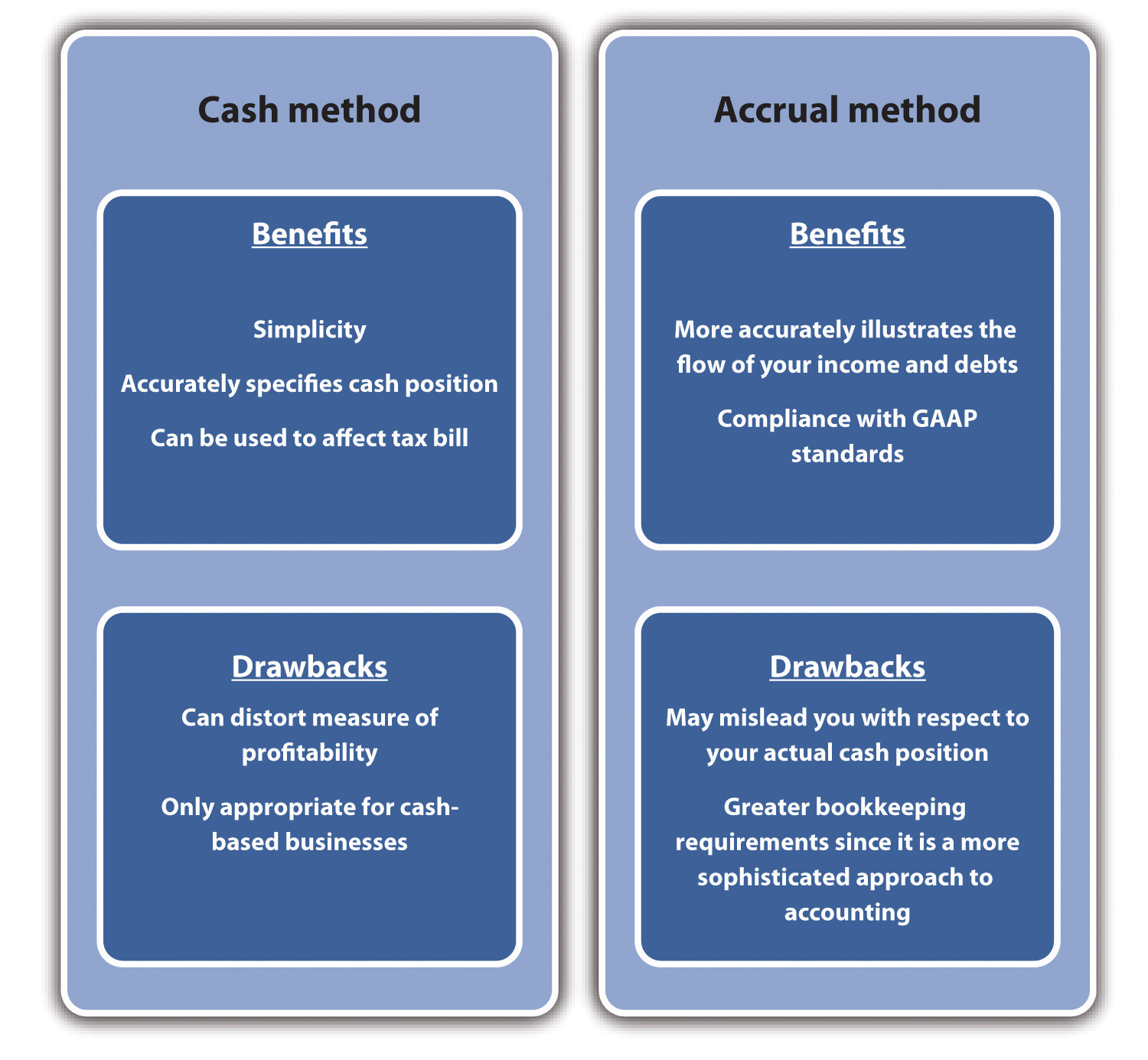 Understanding the Need for Accounting Systems