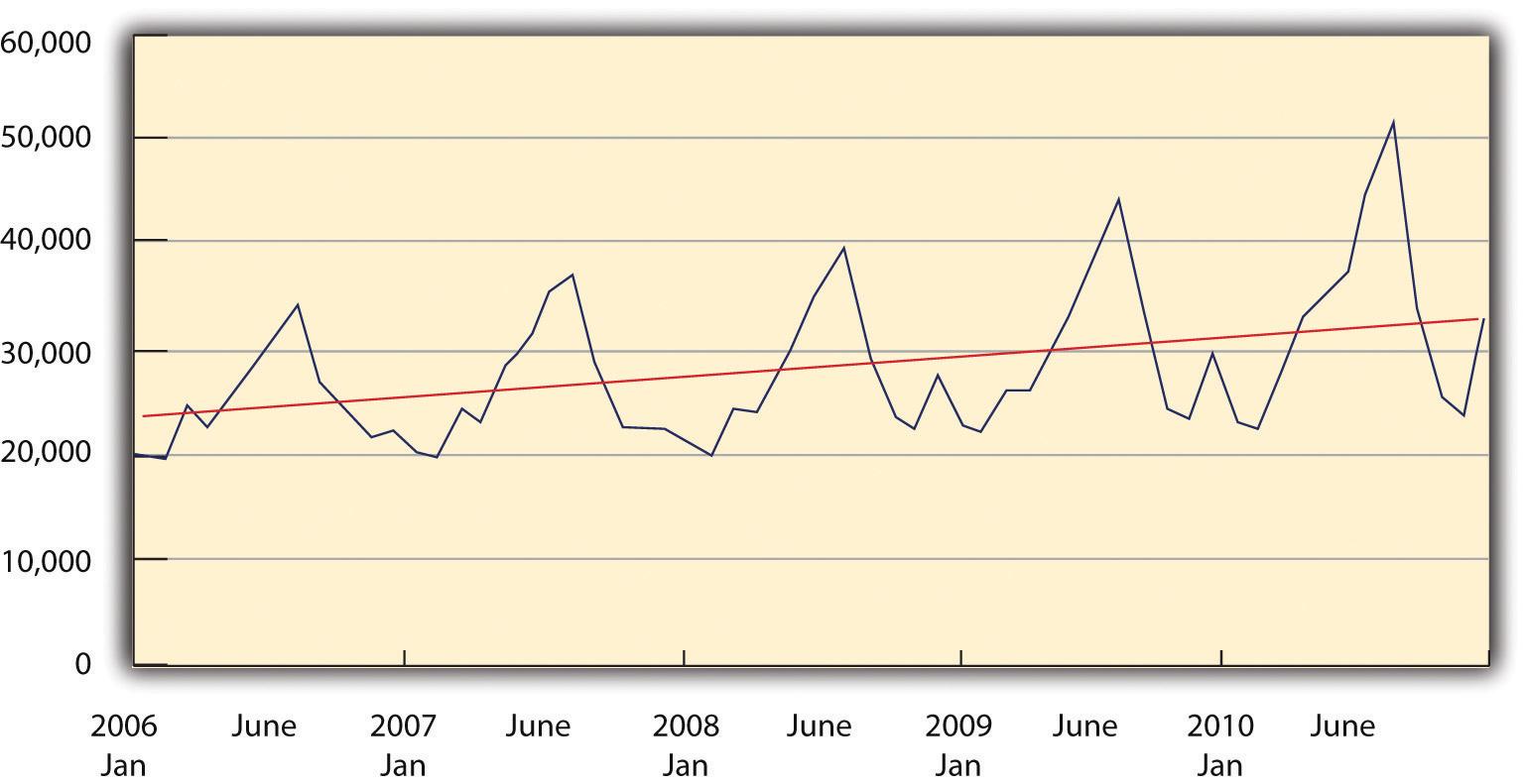 Grafic: sezonalitate în vânzări