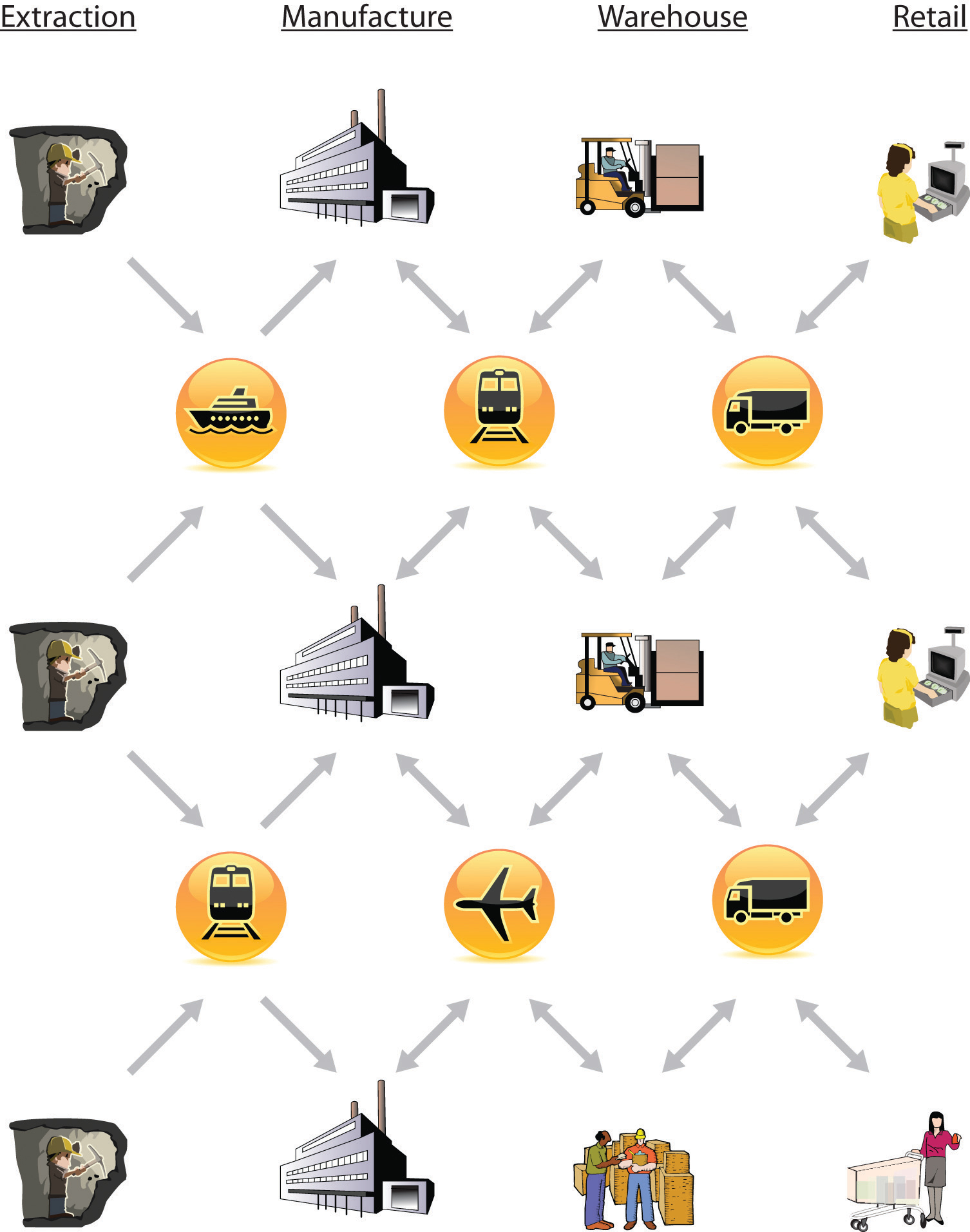 What are the differences between a traditional,product based supply chain and a service supply chain?