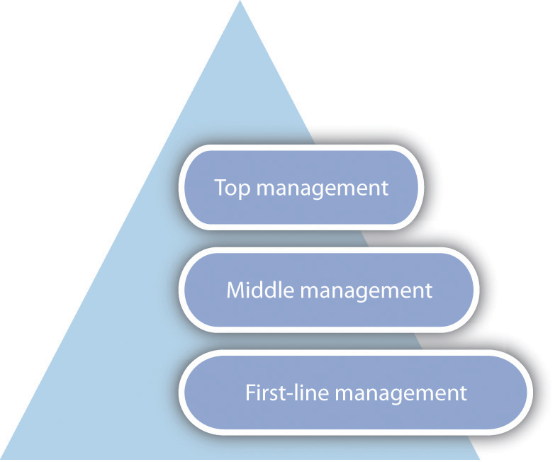 Principles of Management and Organization