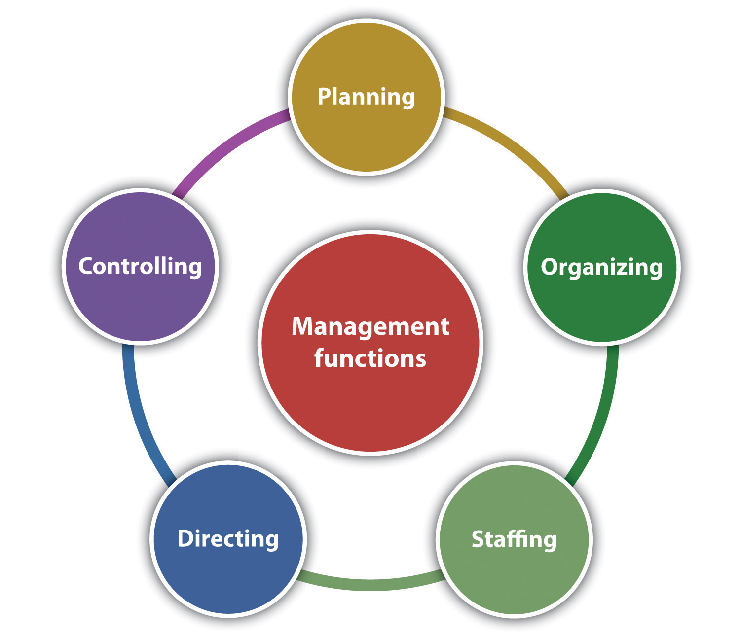 produce agreed future management objectives for an organisation They should relate directly to one of the strategic objectives set out in the organisation  job role they should be agreed  objectives in the future,.