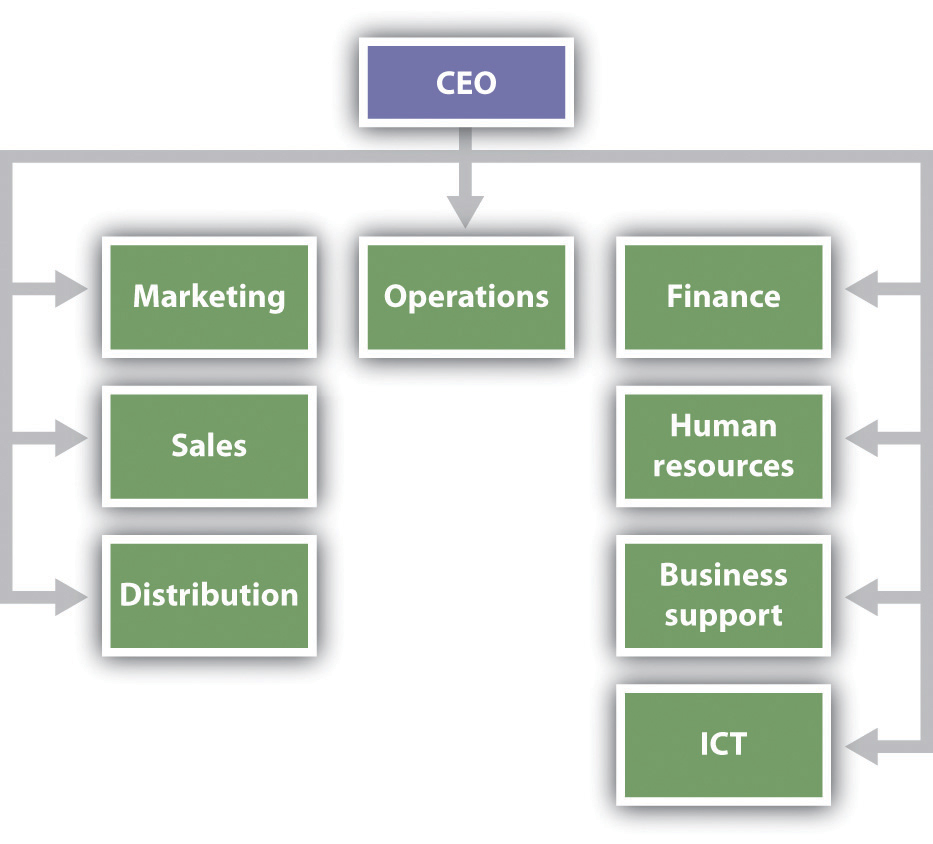 Organizational Design – Business Organizational Chart