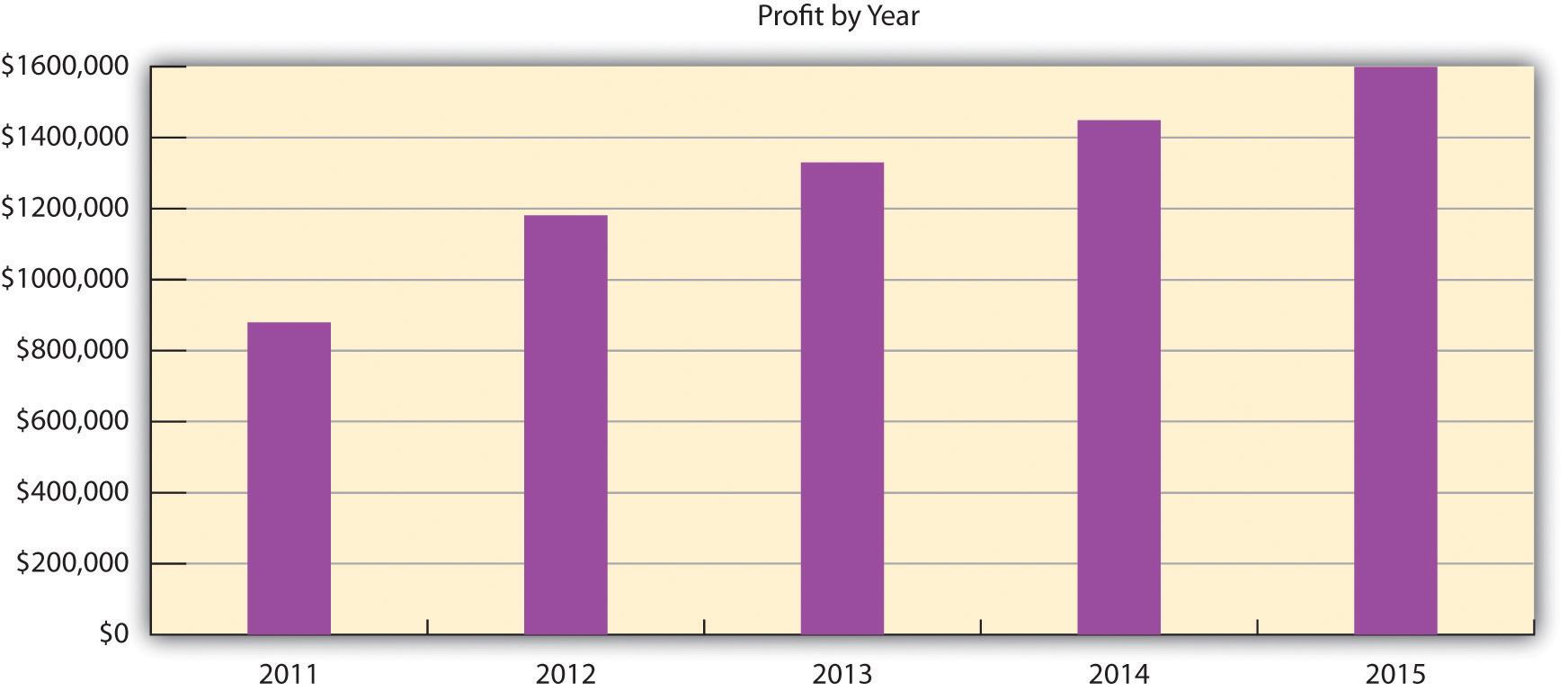 Profiturile anuale