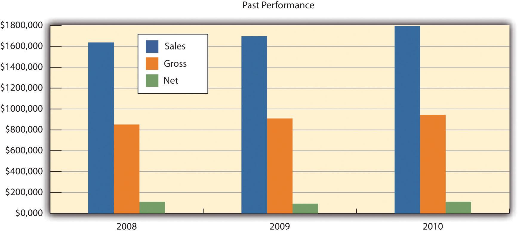 Graficul performanțelor anterioare