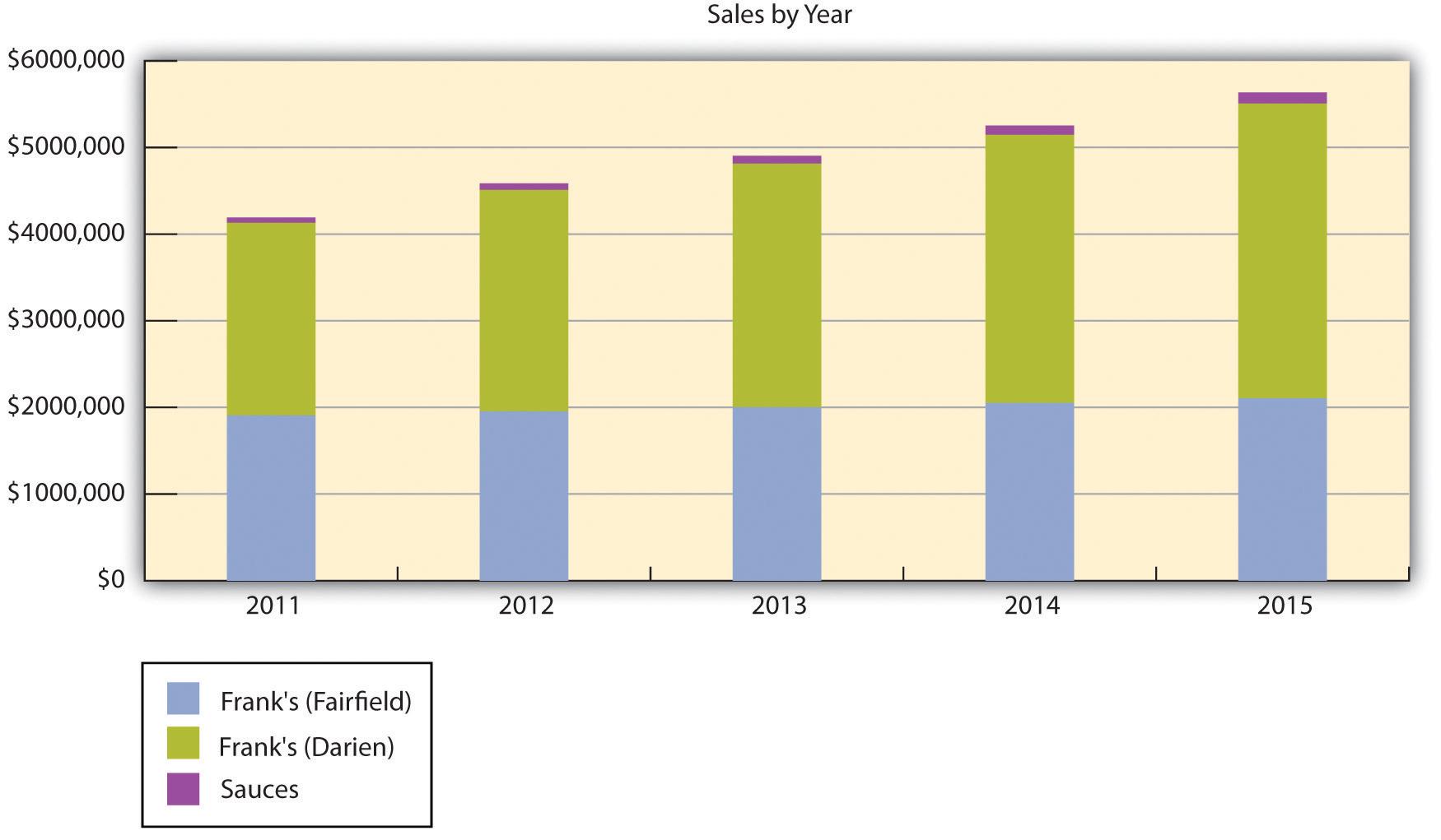 Prognoza de cinci ani a vânzărilor pentru două restaurante și sosuri