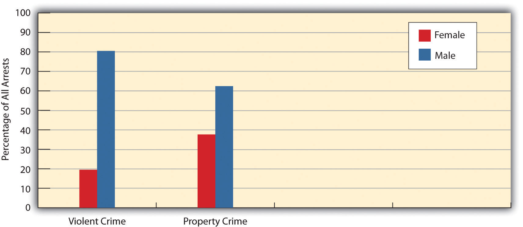 crime as a social problem essays Crime and poverty is a social problem essayspolls show that americans regard crime as the number one social problem facing the nation we fear being a victim of violent crime, or having our property violated, is far more than we fear being unemployed or suffering a loss of income.