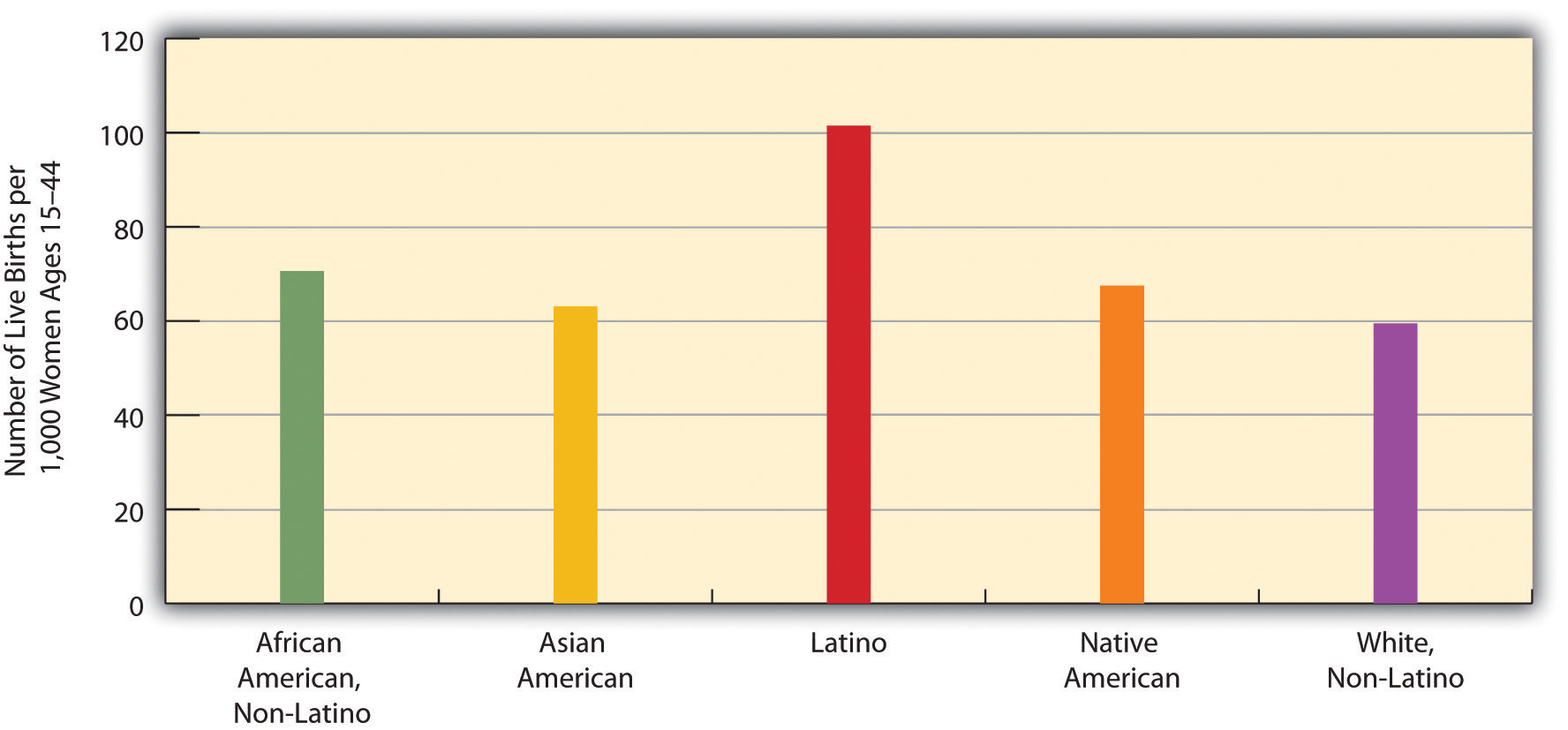 race and ethnicity in the united states census 5 essay Many countries and national censuses currently enumerate or have previously  enumerated  in addition, many of the race and ethnicity concepts that appear on  national censuses worldwide have their origins in  initially, the united states  census only counted americans as either white or black, with blacks classified as .