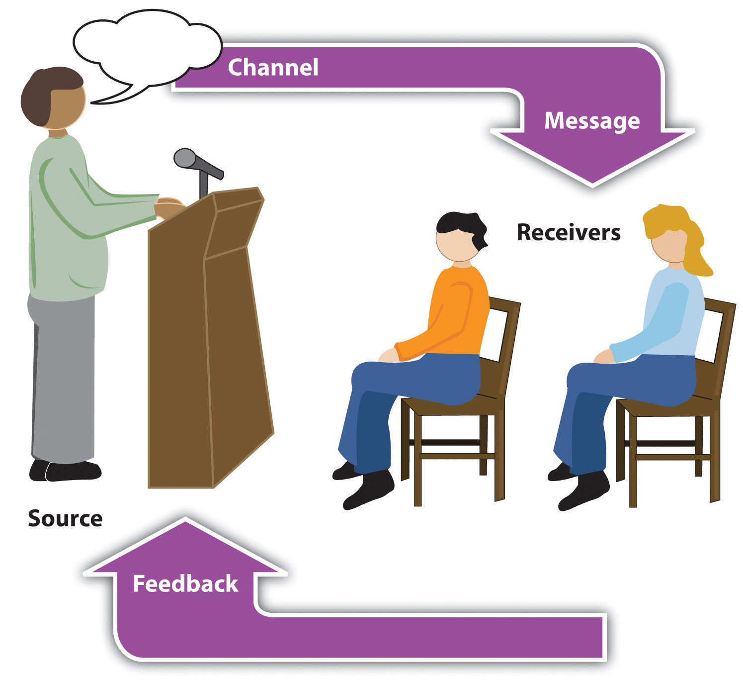 the relationship between language presentation and the person audience Apply purpose, audience during the presentation, you meet the audience in person and discover ultimately building a relationship between the audience and.