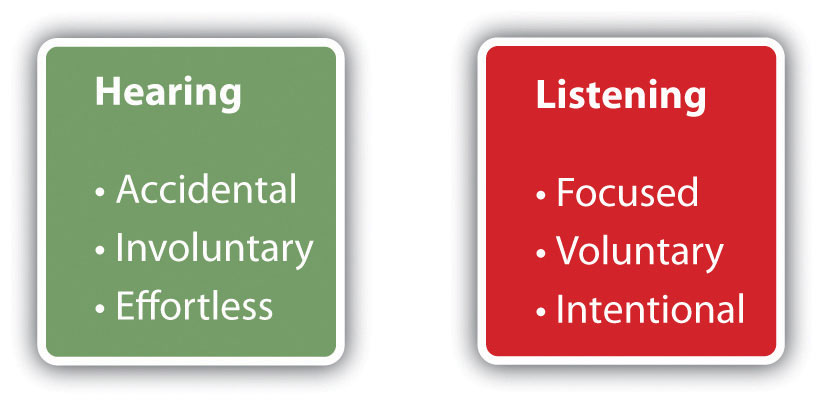 comparison contrast hearing listening Comparison essay topics for literature compare and contrast how the author elaborates on each theme and expresses his or her hearing vs listening in public.