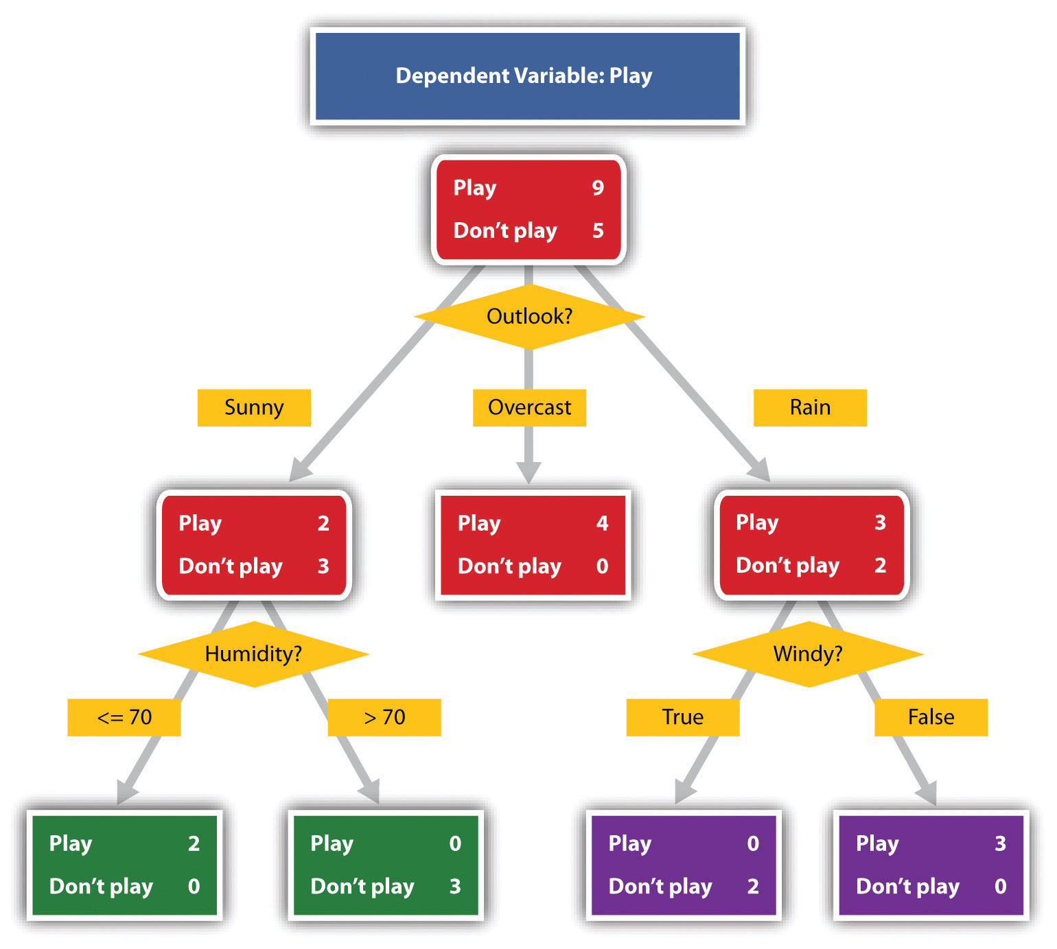 types of presentation aids decision trees