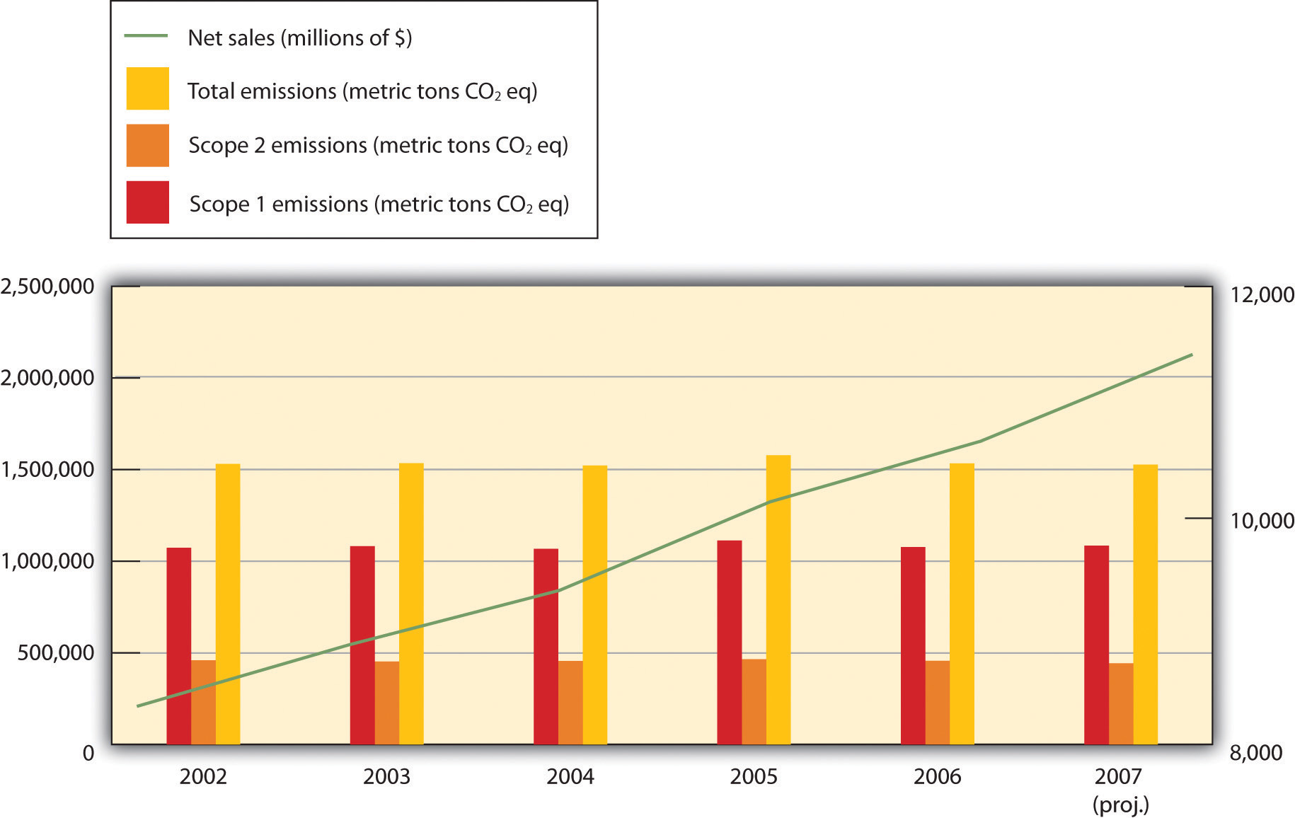 energy and climate figure 5 10 growth in flna s and emissions over time