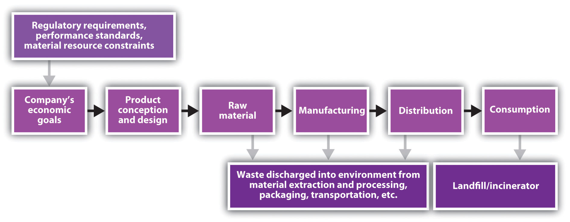 a case study of walmart green supply chain management
