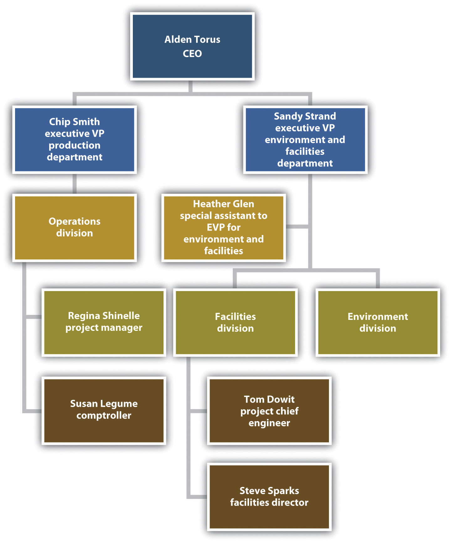 disney organizational structure disney organizational chart creative corporate structure in organisation of the united staes department of agriculture for