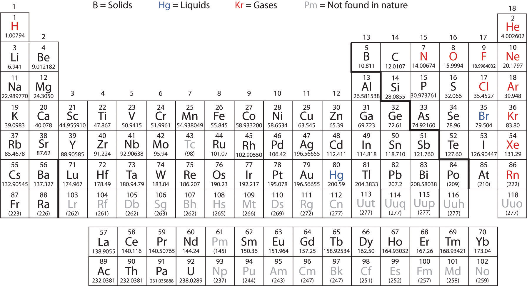 note - Periodic Table Of Elements With Atomic Mass And Valency