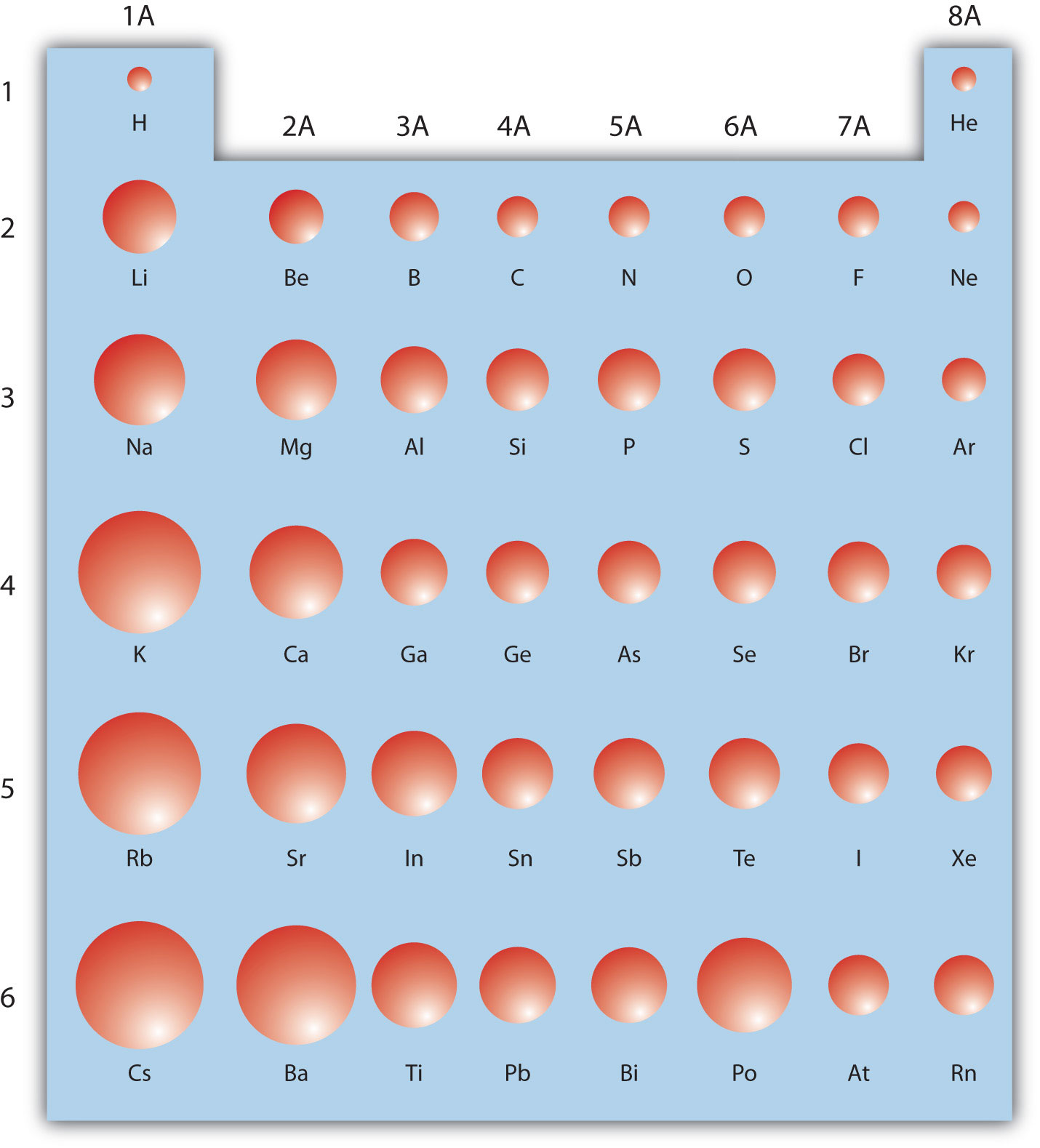 Elements atoms and the periodic table example 10 using the periodic table gamestrikefo Image collections