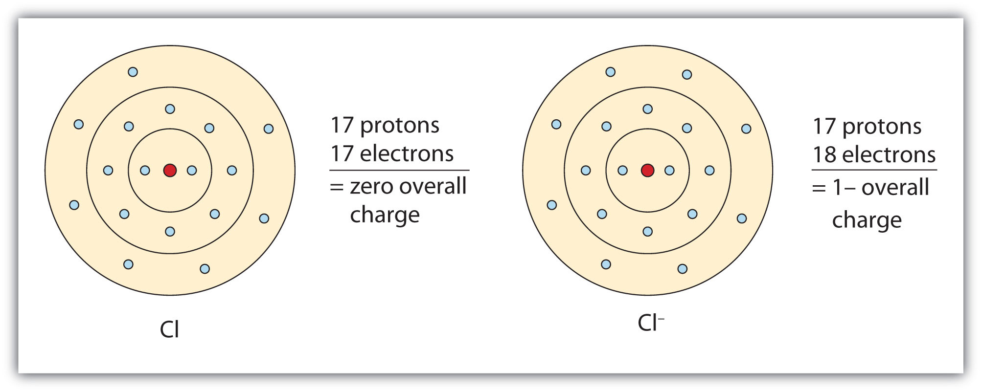 Ions electron transfer ccuart Choice Image