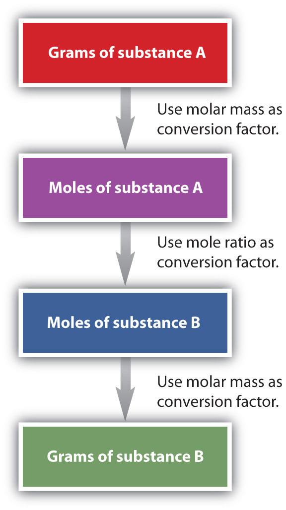 03 09 molar mass of compounds determining Start studying 309 molar mass of compounds  subtract the mass of the tin and dish from the mass of the compound and dish to determine the mass of oxygen 2703 g .