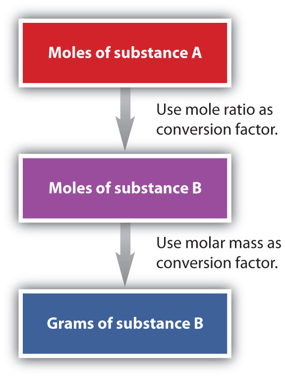 Mole-Mass and Mass-Mass Problems