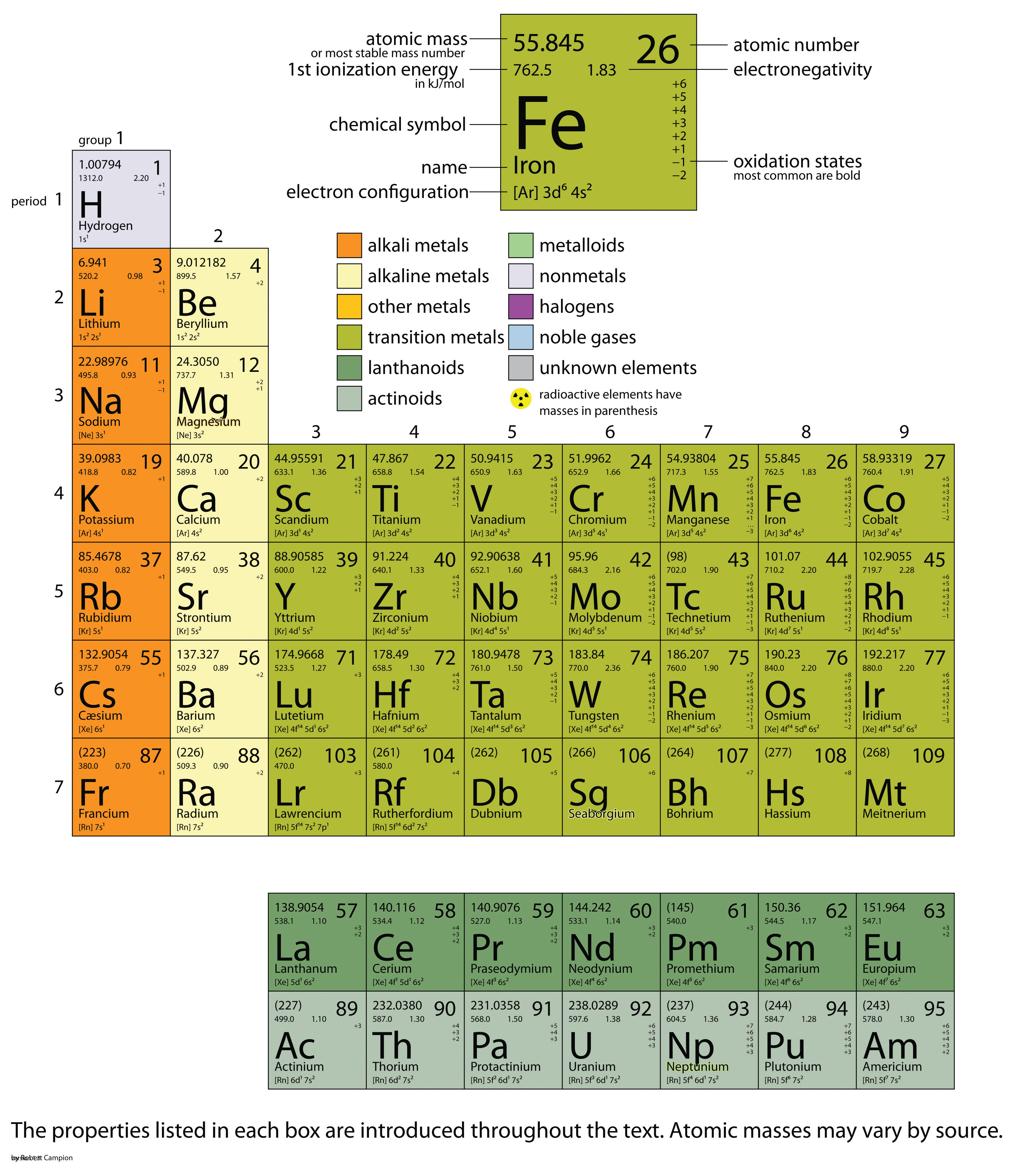 Appendix periodic table of the elements the web offers many interactive periodic table resources for example see httpptable urtaz