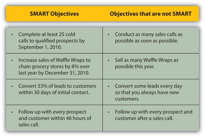 Identify precall objectives getting smart about your for Smart goals template for employees