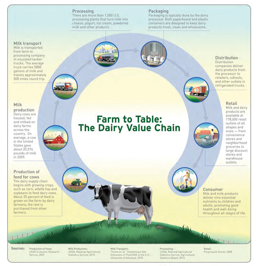Greenhouse Gases Ghgs And The Us Dairy Industry