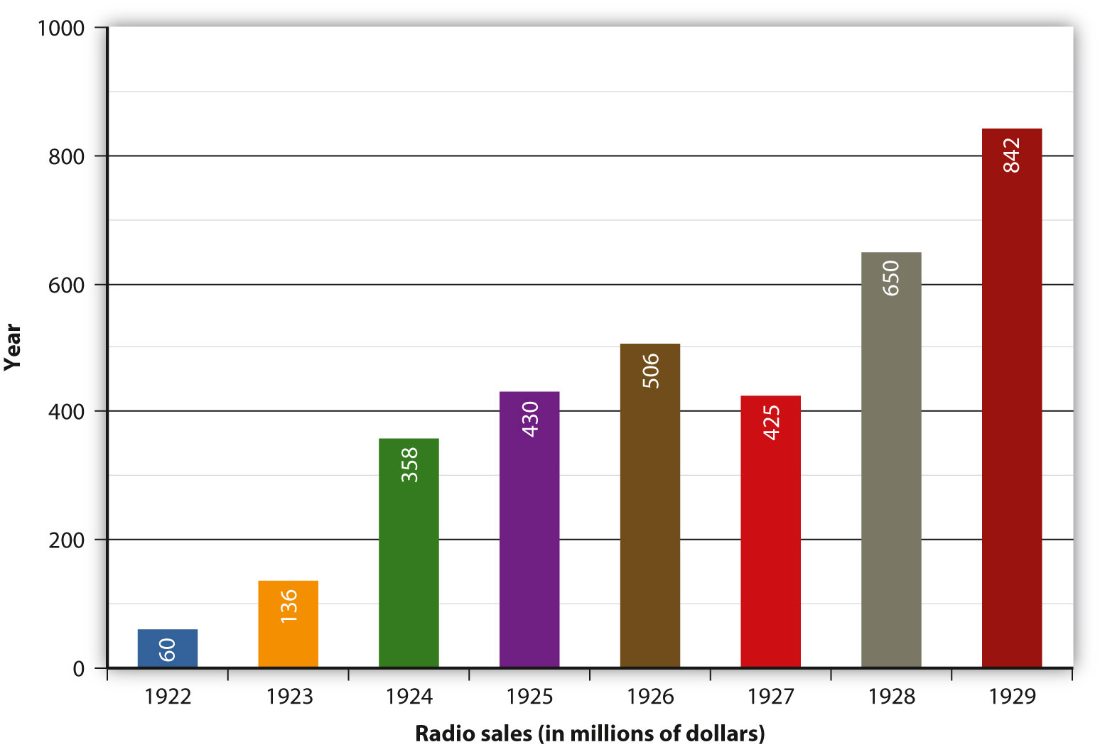 The Evolution of Popular Music