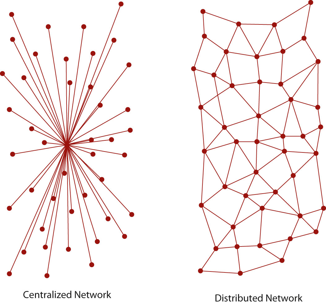 centralized network vs. distributed network