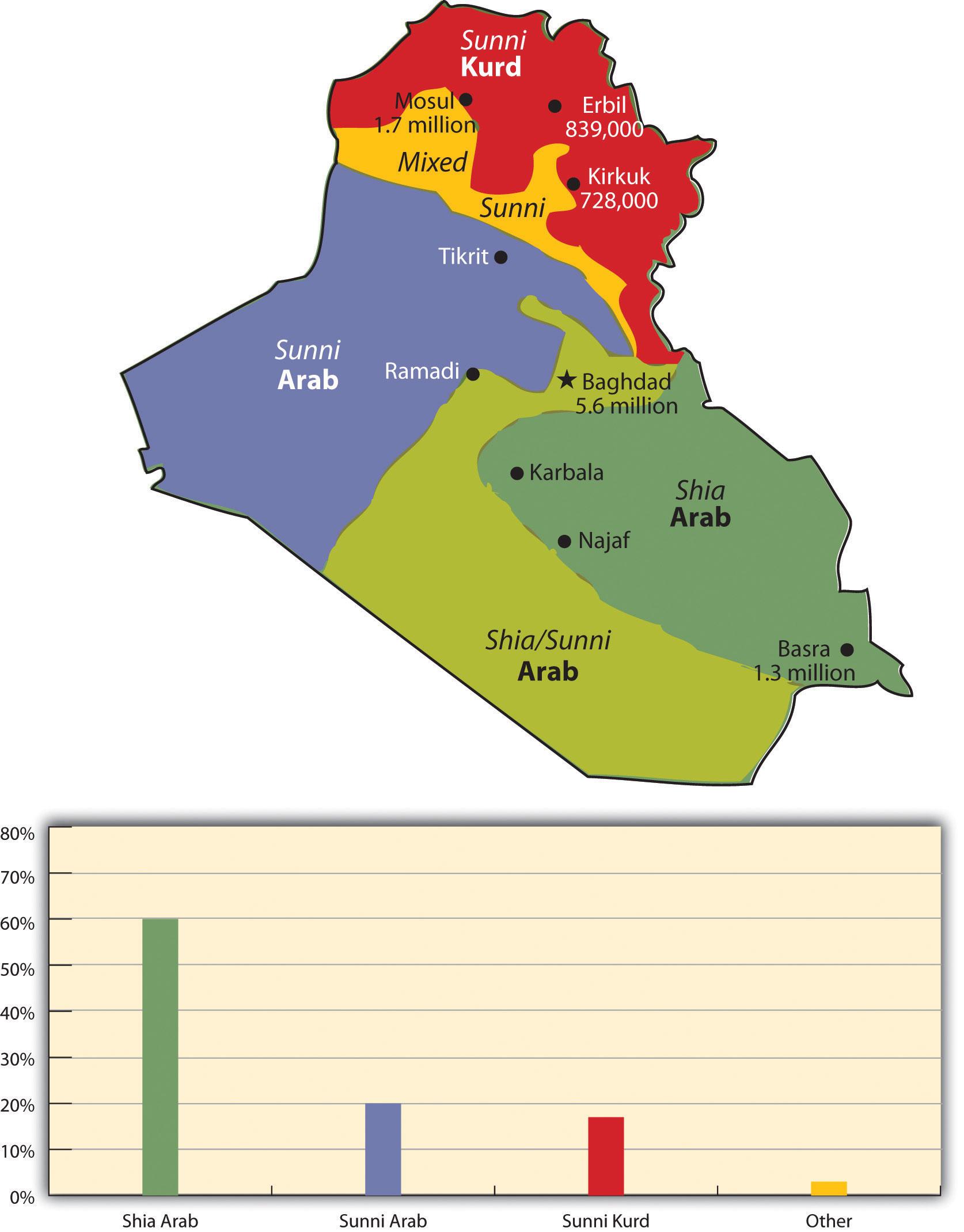 Iraq Turkey And Iran
