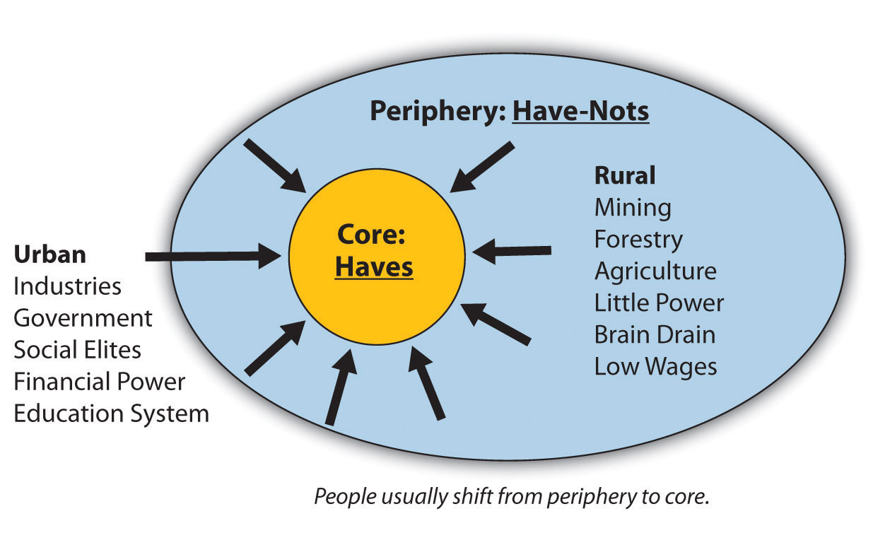 What is the periphery