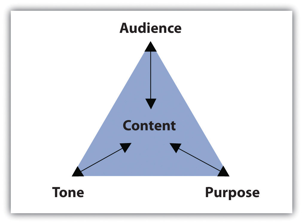 Purpose, Audience, Tone, and Content